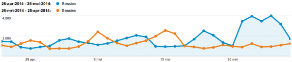 Google Analytics Line Graph Reference Period